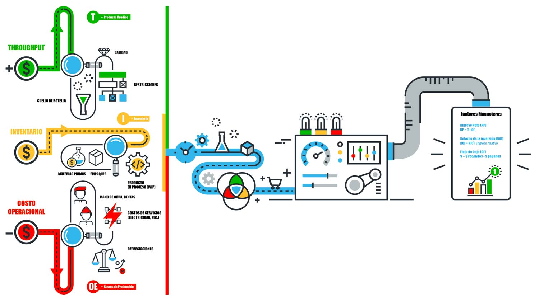 Infografía: Optimización de Procesos e Indicadores Financieros